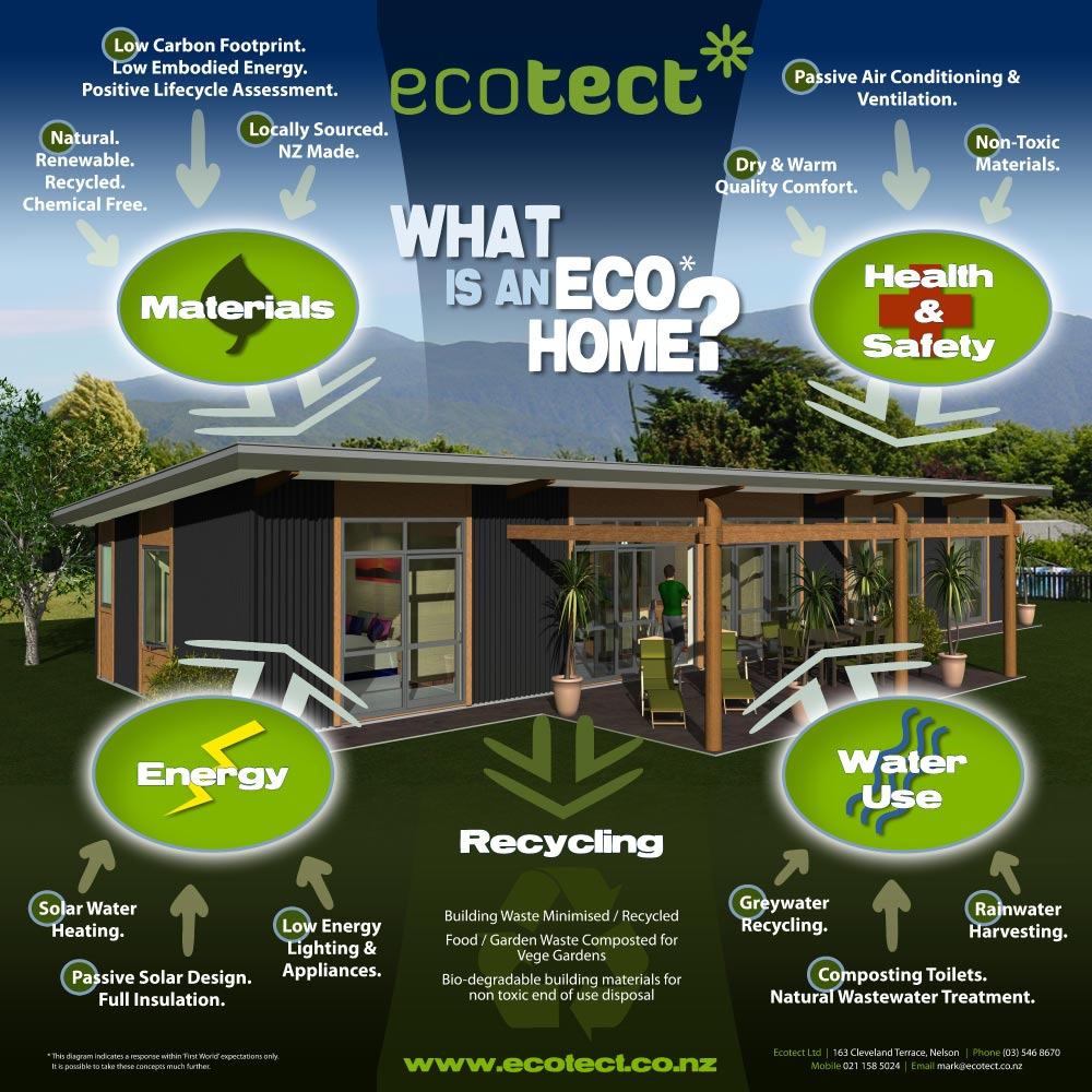Ecotect | Mark Fielding Residential Design | Solabode